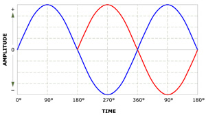 Sine Wave Delayed in Time by 180 Degrees
