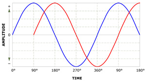 Sine Wave Delayed in Time by 90 Degrees