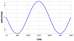 how to find time on a sine wave