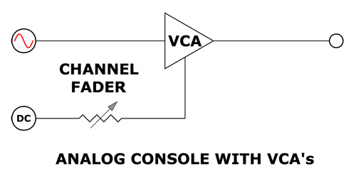 what is a vca